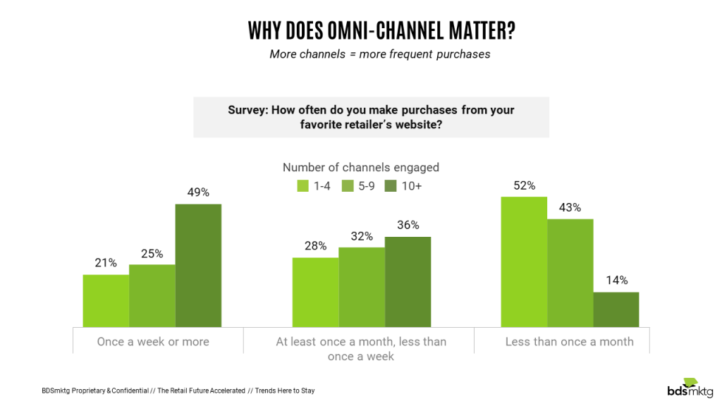 Why does omni-channel matter?